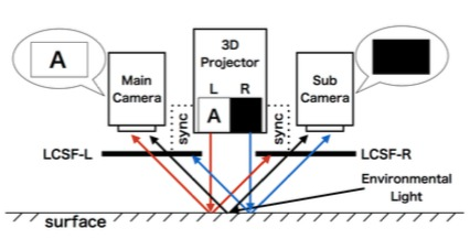 Appearance Control in Dynamic Light Environments with a Projector-Camera System