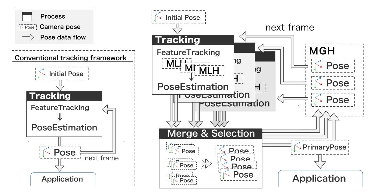 A New Framework for Tracking by Maintaining Multiple Global Hypotheses for Augmented Reality