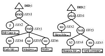 XML Element Retrieval@1CLICK-2