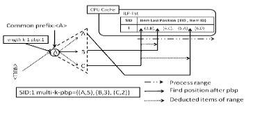 CCDR-PAID: More Efficient Cache-Conscious PAID Algorithm by Data Reconstruction