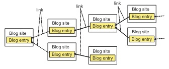 Analyzing Trackback Usage as a Inspection of Weblog Data Quality for Weblog Mining