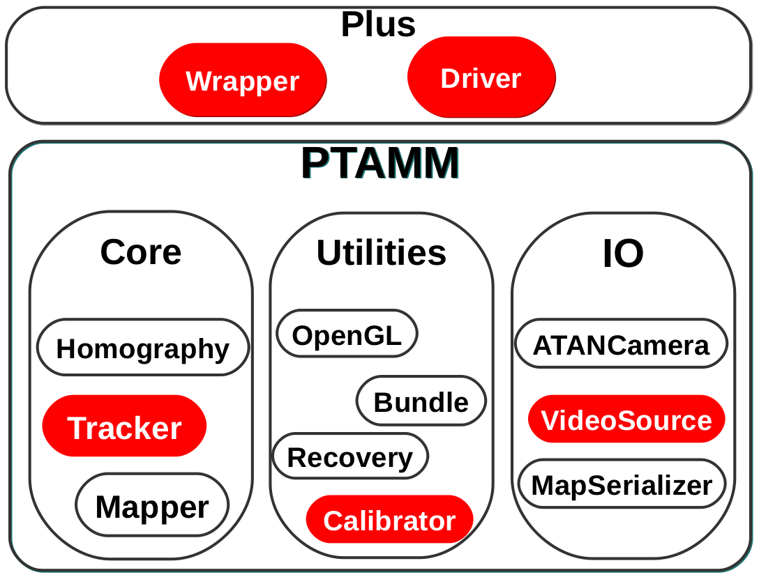 PTAMM-Plus: Refactoring and Extending PTAMM