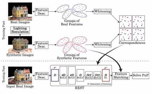 Illumination Invariant Camera Localization Using Synthetic Images