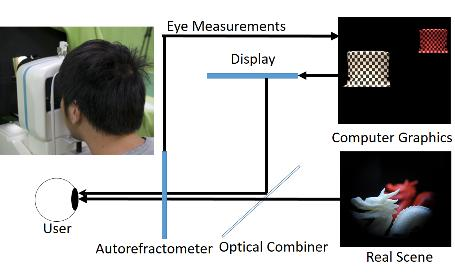 EyeAR: Refocusable Augmented Reality Content through Eye Measurements