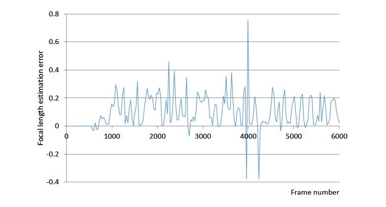 Zoom Factor Compensation for Monocular SLAM