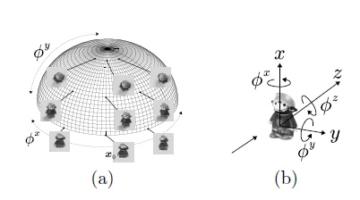 Yet Another Representation of SO(3) by Spherical Functions for Pose Estimation