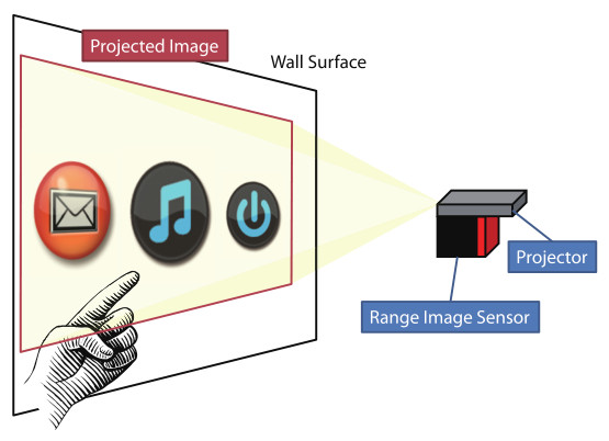 Re-PITASu Concept: Touch-Based Interaction Using Range Image Sensor with Image Projected onto Wall Surface