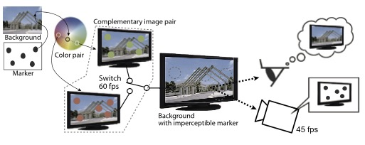 Imperceptible On-Screen Markers for Mobile Interaction on Public Large Displays